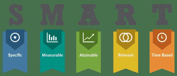 SMART goal graph explaining the acronym