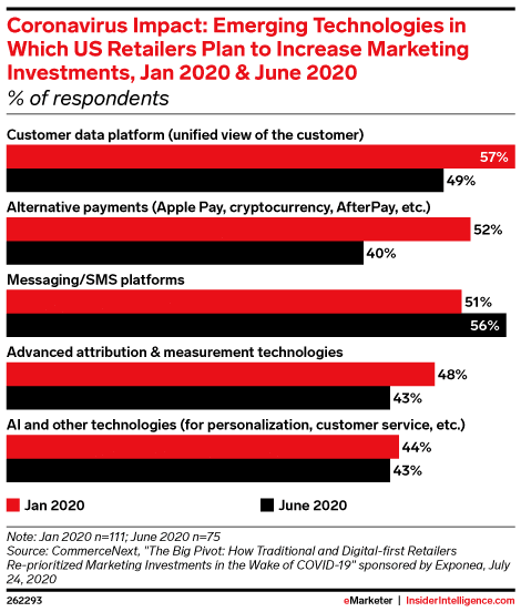 emerging technologies in which US retailers plan to increase marketing investments