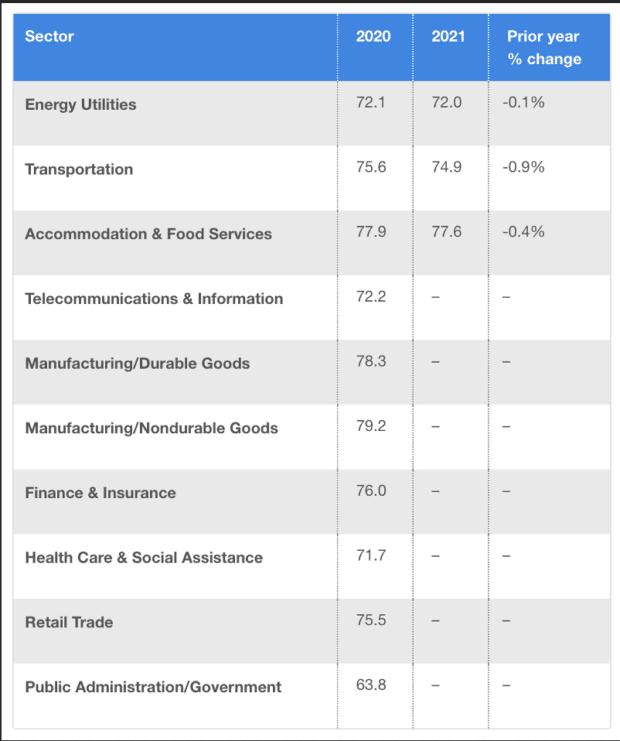 customer satisfaction score by industry