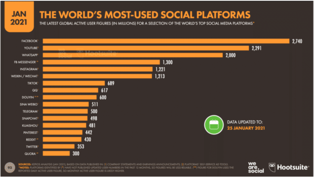 Facebook tops the world's most used social platforms in 2021