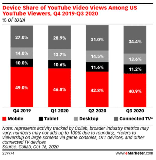 device share of video views among U.S. viewers